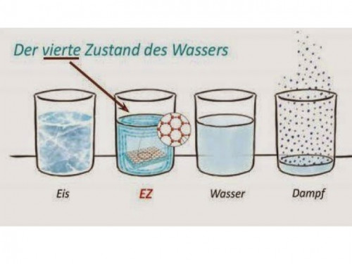 Sensational Discovery:  4th Dimension of Water