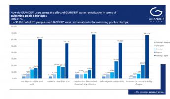 Das sagen Kunden & Anwender über die WIRKUNG DER GRANDER®-WASSERBELEBUNG – Teil 4: Schwimmbad und Biotope